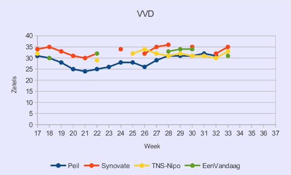 Peilingen VVD wk17-33